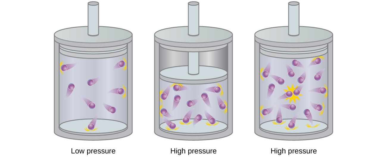"""This figure includes three diagrams. In a, a cylinder with 9 purple spheres with trails indicating motion are shown. Above the cylinder, the label, """"Particles ideal gas,"""" is connected to two of the spheres with line segments extending into the square. The label """"Assumes"""" is beneath the square. In b, a cylinder and piston is shown. A relatively small open space is shaded lavender with 9 purple spheres packed close together. No motion trails are present on the spheres. Above the piston, a downward arrow labeled """"Pressure"""" is directed toward the enclosed area. In c, the cylinder is exactly the same as the first, but the number of molecules has doubled."""