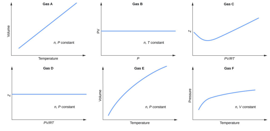 """This figure includes 6 graphs. The first, which is labeled, """"Gas A,"""" has a horizontal axis labeled, """"Temperature,"""" and a vertical axis labeled, """"Volume."""" A straight blue line segment extends from the lower left to the upper right of this graph. The open area in the lower right portion of the graph contains the label, """"n, P constant."""" The second, which is labeled, """"Gas B,"""" has a horizontal axis labeled, """"P,"""" and a vertical axis labeled, """"P V."""" A straight blue line segment extends horizontally across the center of this graph. The open area in the lower right portion of the graph contains the label, """"n, T constant."""" The third, which is labeled, """"Gas C,"""" has a horizontal axis labeled,""""P V divided by R T,"""" and a vertical axis labeled, """"Moles."""" A blue curve begins about halfway up the vertical axis, dips slightly, then increases steadily to the upper right region of the graph. The fourth, which is labeled, """"Gas D,"""" has a horizontal axis labeled, """"P V divided by R T,"""" and a vertical axis labeled, """"Moles."""" A straight blue line segment extends horizontally across the center of this graph. The open area in the lower right portion of the graph contains the label """"n, P constant."""" The fifth, which is labeled, """"Gas E,"""" has a horizontal axis labeled, """"Temperature,"""" and a vertical axis labeled, """"Volume."""" A blue curve extends from the lower left to the upper right of this graph. The open area in the lower right portion of the graph contains the label """"n, P constant."""" The sixth graph, which is labeled, """"Gas F,"""" has a horizontal axis labeled, """"Temperature,"""" and a vertical axis labeled, """"Pressure."""" A blue curve begins toward the lower left region of the graph, increases at a rapid rate, then continues to increase at a relatively slow rate moving left to right across the graph. The open area in the lower right portion of the graph contains the label, """"n, V constant."""""""