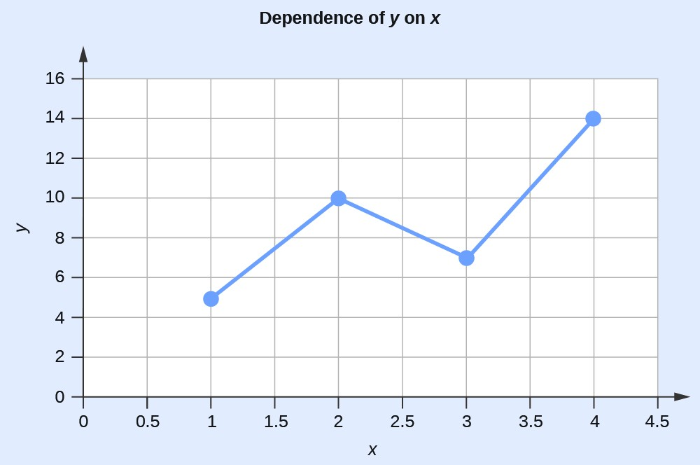 """A graph is titled """"Dependency of Y on X."""" The x-axis ranges from 0 to 4.5. The y-axis ranges from 0 to 16. Four points are plotted as a line graph; the points are 1 and 5, 2 and 10, 3 and 7, and 4 and 14."""