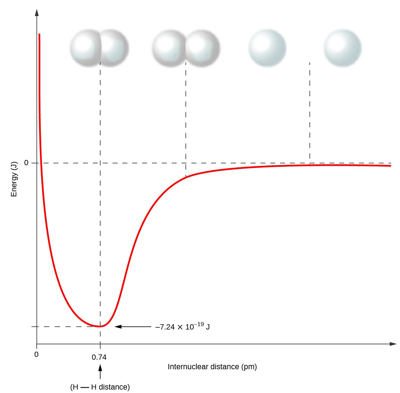 Covalent bonding chem 1305 general chemistry ilecture a graph is shown with the x axis labeled internuclear distance p m ccuart Gallery