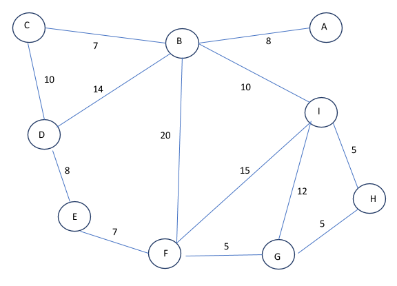 why it matters  graph theory