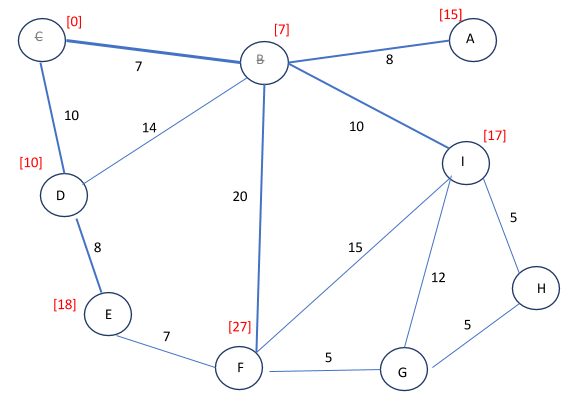 putting it together  graph theory