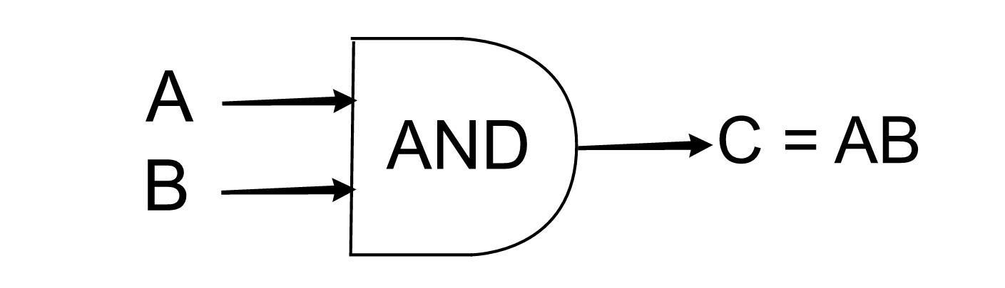 basic logic gates conclusion