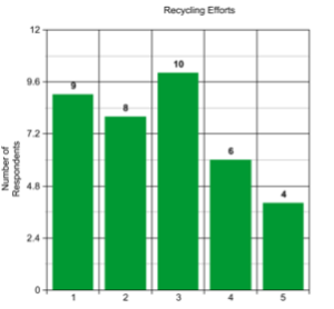 "Bar graph is titled ""Recycling Efforts"". The x-axis shows values 1, 2, 3, 4, 5 whereas the y-axis extends from 0 to 12. The y-axis is labeled ""Number of Respondents"". The bar at 1 has a height of 9. The bar at 2 has a height of 8. The bar at 3 has a height of 10. The bar at 4 has a height of 6. The bar at 5 has a height of 4."