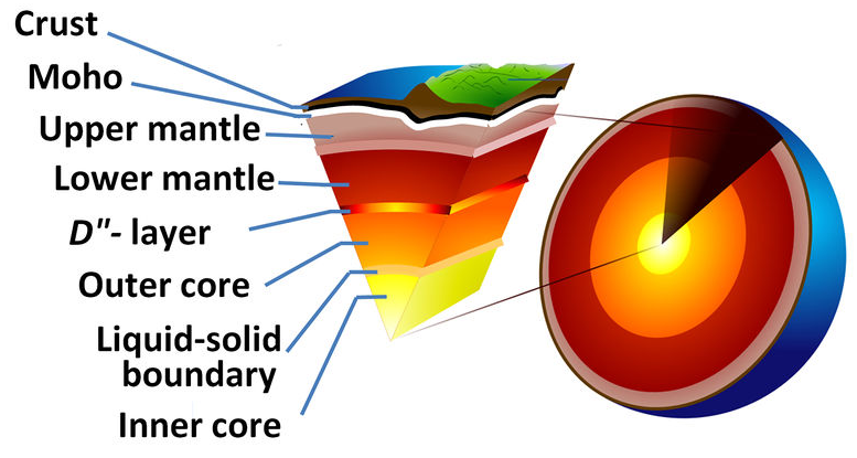 Diagram showing the different layers of the earth. From the outside to the inside they are the crust, moho, upper mantle, lower mantle, D(double prime)-layer, outer core, liquid-solid boundary, and inner core.