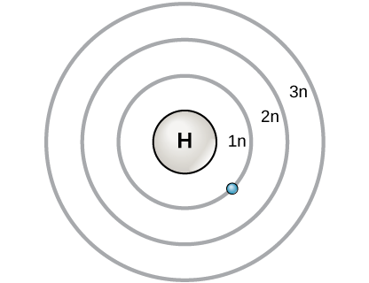 Three concentric circles around the nucleus of a hydrogen atom represent principal shells. These are named 1n, 2n, and 3n in order of increasing distance from the nucleus. An electron orbits in the shell closest to the nucleus, 1n.