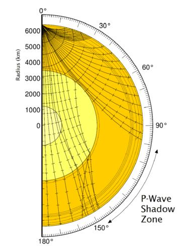 As ondas são desviadas e inclinadas quando atingem o núcleo da Terra. Nenhuma onda atinge a crosta terrestre através de um arco de quarenta graus da superfície da Terra, isso é chamado de zona de sombra.