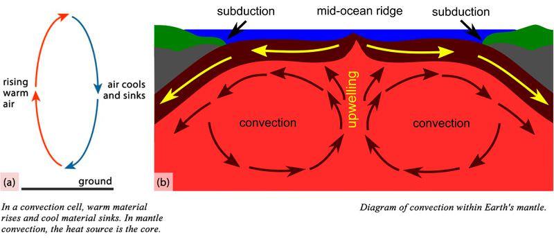 Em uma célula de convecção, o material quente sobe e o material frio afunda. Na convecção do manto, a fonte de calor é o núcleo. Conforme o material quente sobe e circula, a crosta terrestre se move. No meio do oceano, duas correntes de convecção separam as placas umas das outras em subducção.