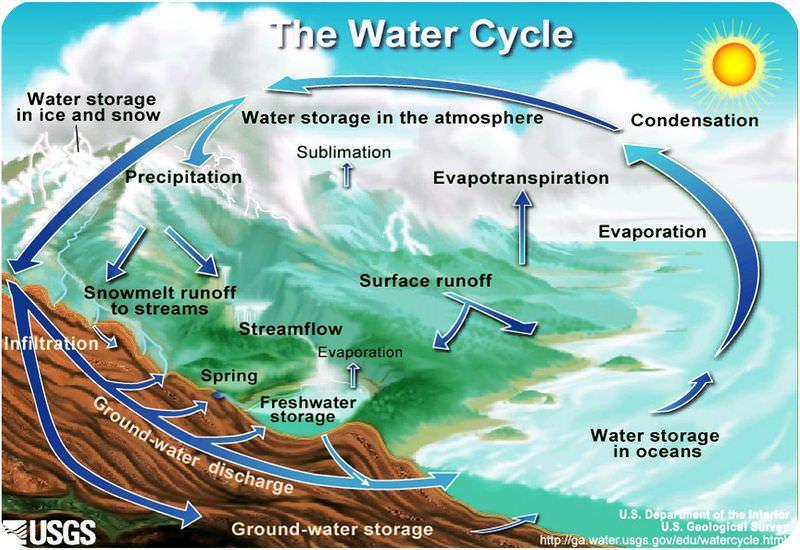 Figura 3. Como é um ciclo, o ciclo da água não tem começo nem fim.