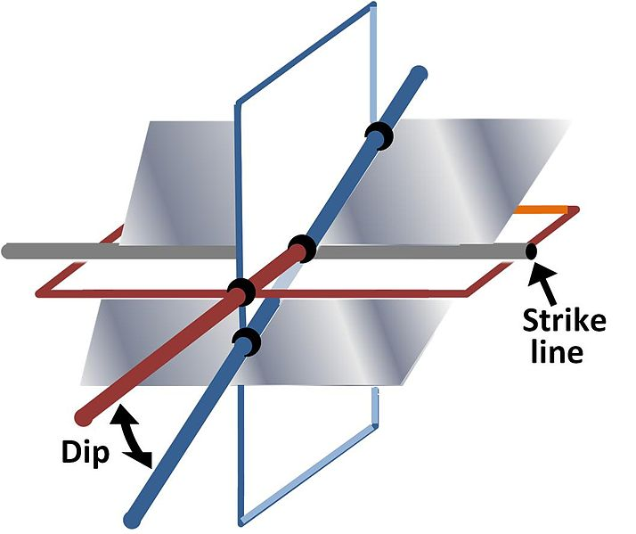 Strike line and dip of a plane describing attitude relative to a horizontal plane and a vertical plane perpendicular to the strike line