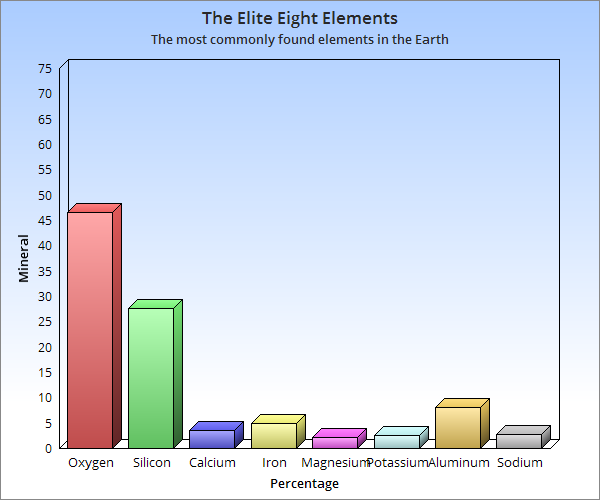 Reading abundance of elements in earths crust geology a bar chart showing the most commonly found elements in the earth the elements are ccuart Image collections