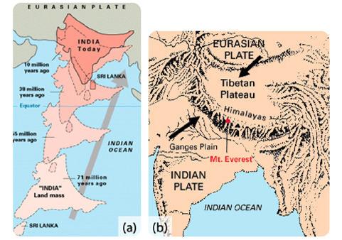 As montanhas do Himalaia sobem à medida que a Índia ataca a Eurásia