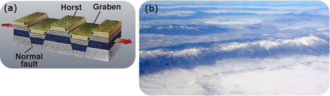 A) diagram of horsts and grabens. B) mountains in Nevada