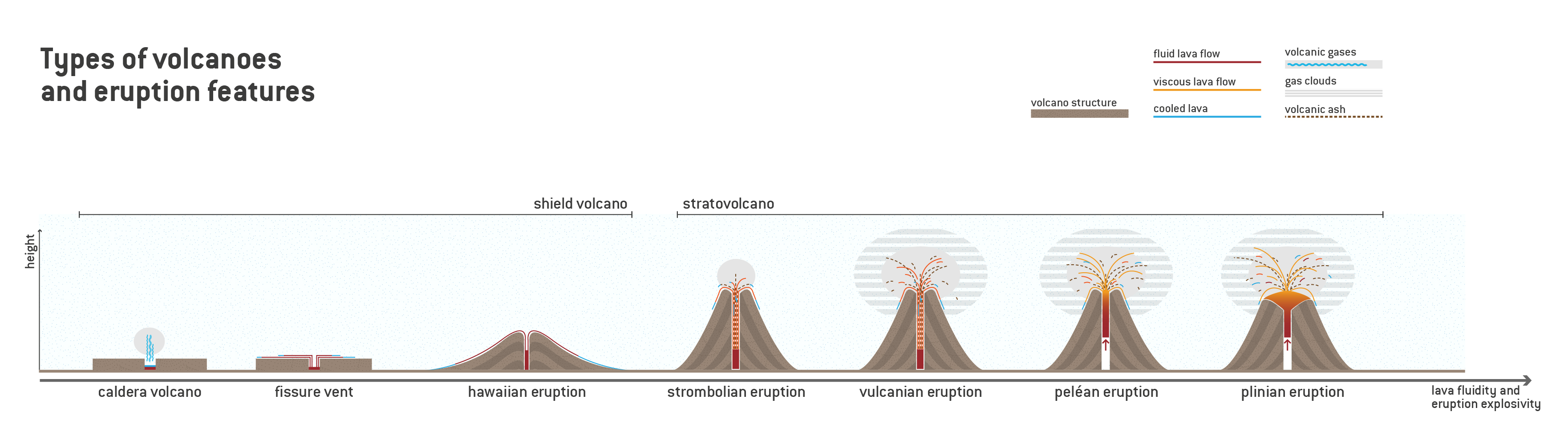Reading: Types of Eruptions | Geology