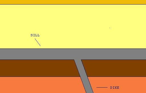 A representation of the difference between a dike and a sill, intruded into stratified country rock.