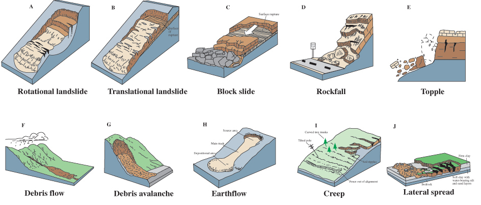 Types of mass movement geology these schematics illustrate the major types of landslide movement ccuart Image collections