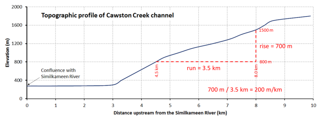Topographic profile of Cawston Creek channel, comparing elevation in meters with distance upstream from the Similkameen River in kilometers. A right angle is drawn between two points to show a rise of 700 meters and a run of 3.5 kilometers. 700 meters divided by 3.5 kilometers is equal to 200 meters/kilometers.