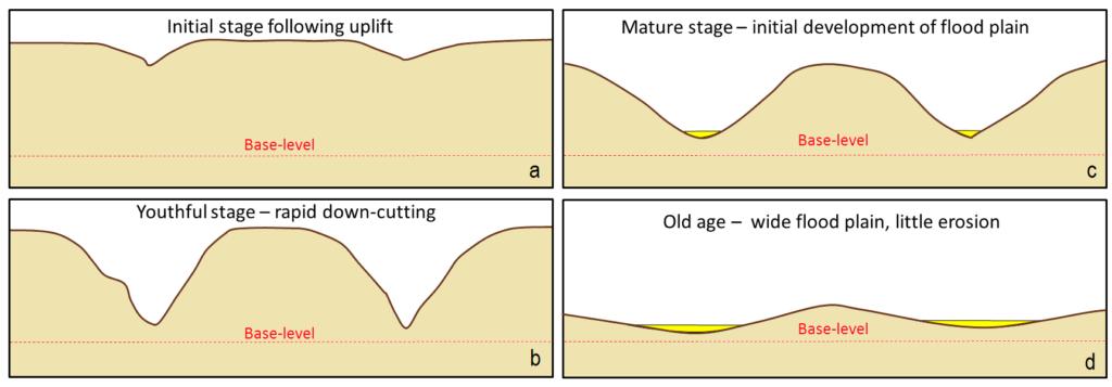 Davis cycle of erosion