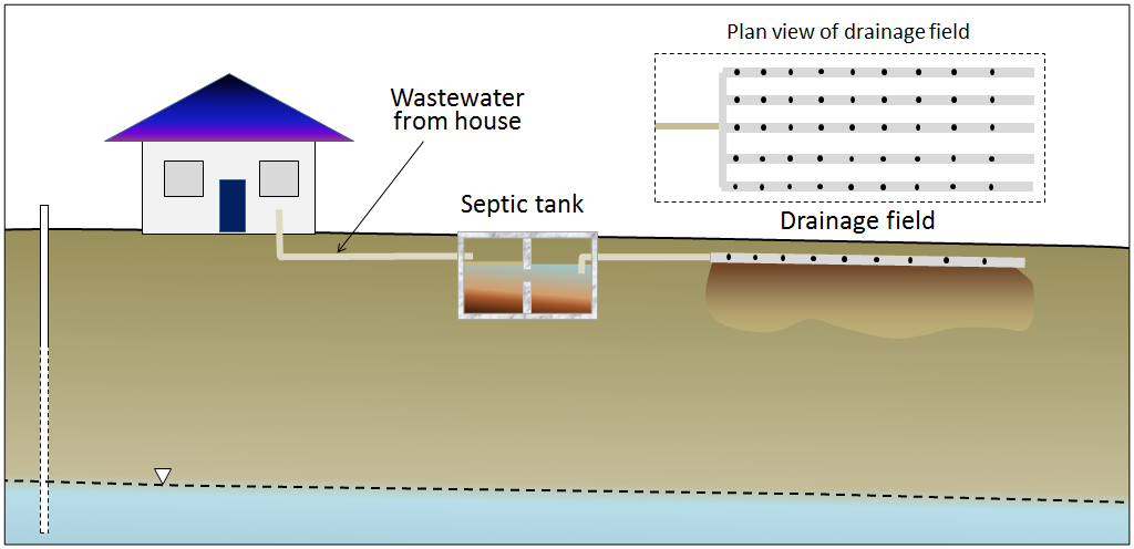 Components Of Groundwater Geology