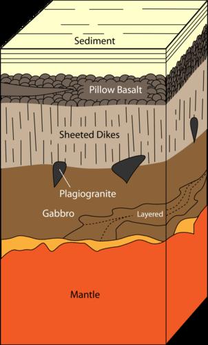 Um corte transversal da crosta terrestre