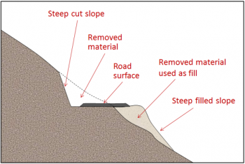 Diagrama de uma estrada construída em uma colina íngreme.