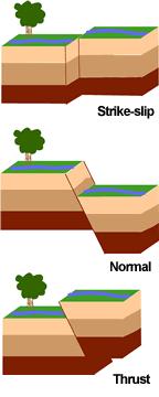 Stirke-slip, normal e impulso