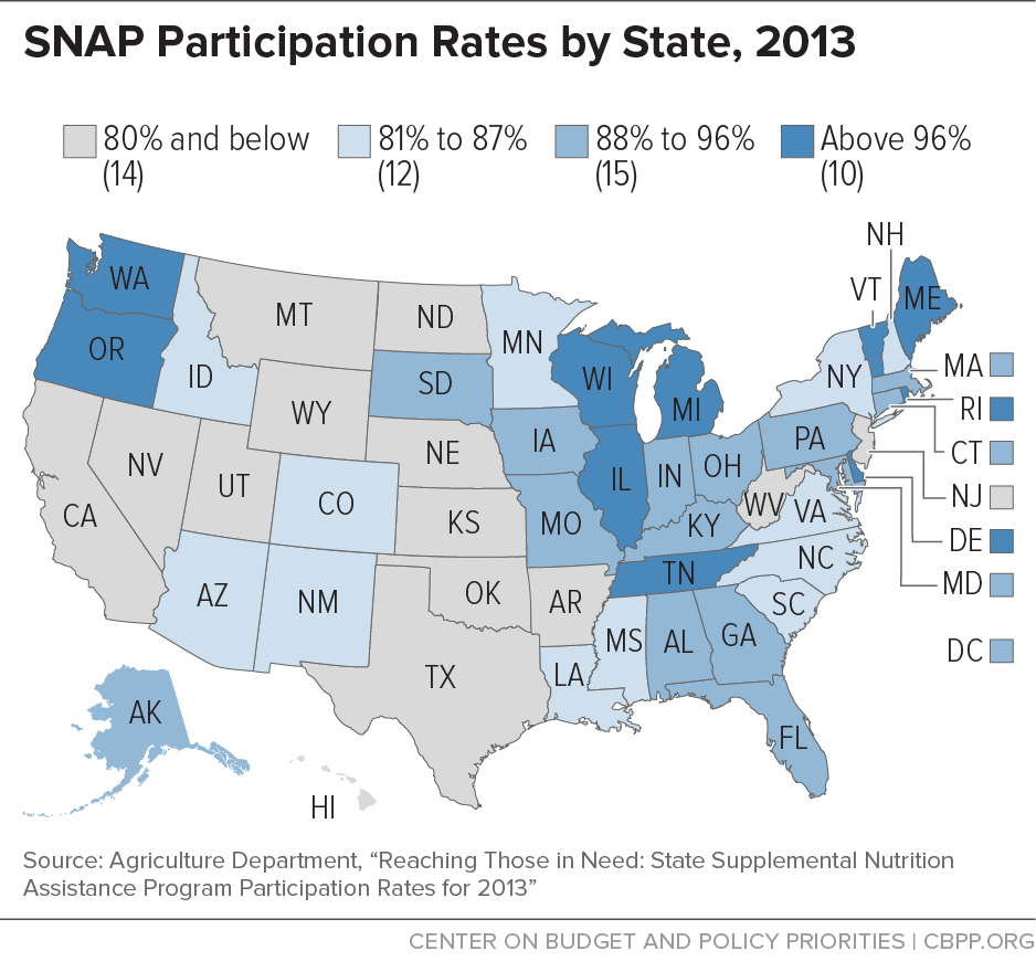 Map of the United States showing that some states have nearly 100% of eligible peoples participating in SNAP (Washington, Oregon, Wisconsin, Illinois, Michigan, Tennessee, Vermont, Maine, Rhode Island, and Delaware). Other states show various levels of participation, with 14 at 80% or below, 12 between 81 and 87%, and 15 states having between 88-95% participation.