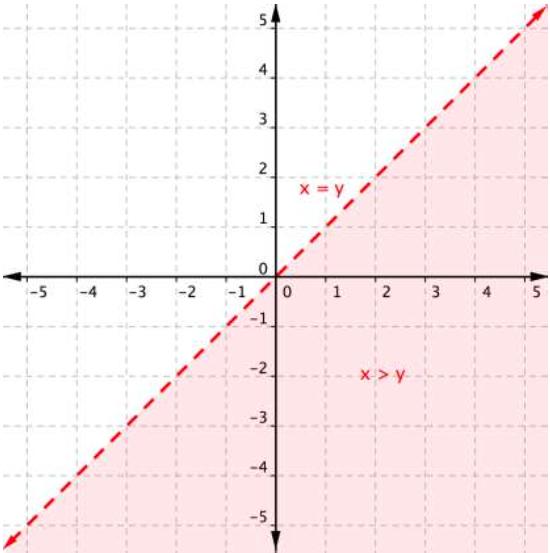 Inequality Symbols Red Graphing Inequa...