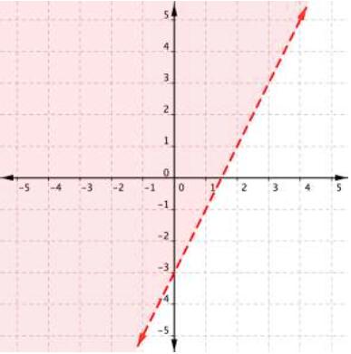 graph linear inequalities intermediate algebra