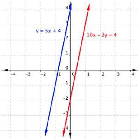 Algebraic Methods for Solving Systems | Beginning Algebra
