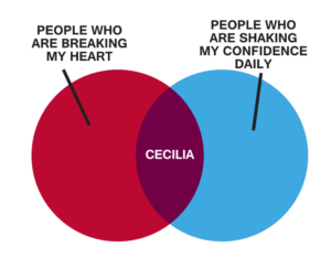 Two circles. One is people who are breaking my heart. The other is people who are shaking my confidence daily. The area where the circles overlap is labeled Cecilia.