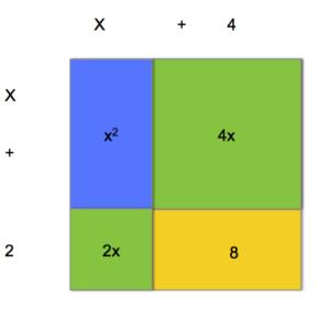Operations On Polynomials Beginning Algebra