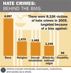 An FBI graph depicting the causes of the 8,336 reported in 2009. The leading cause is race, followed by religion, sexual orientation, ethnicity/national origin, and disability.