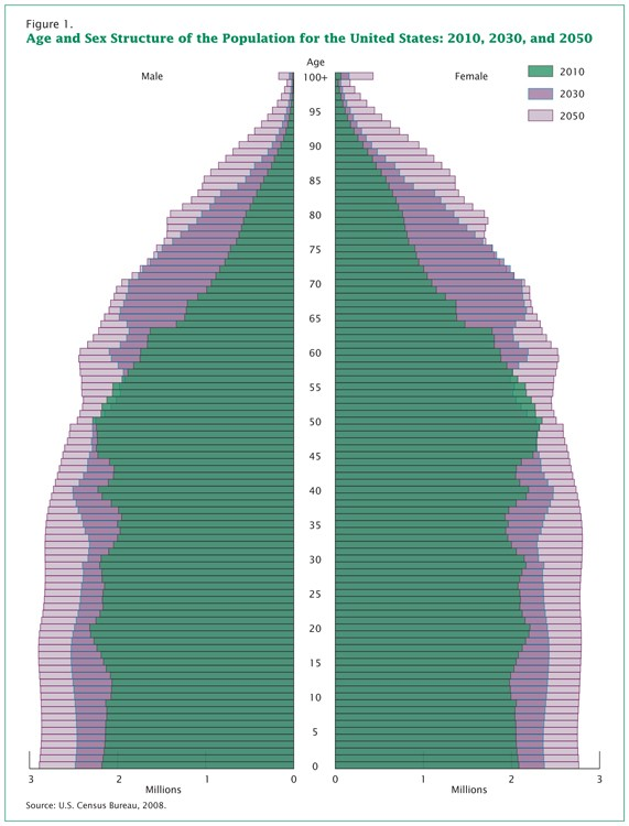 A population pyramid depicting the U.S. age distribution of 2010, and projecting the age distribution o f the U.S. in the years 2030 and 2050.