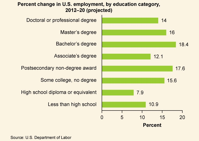 "A graph is titled ""Percent Change in U.S. employment, by education category, 2010-20 (projected)."" Those with a Doctoral or Professional degree could expect a 14% increase in jobs available to them. Those with a Master's degree could expect a 16% increase in jobs available to them. Those with a Bachelor's degree could expect an 18.4% in jobs available to them. Those with an Associate's degree could expect a 12.1% increase in jobs available to them. Those with a Postsecondary non-degree award could expect a 17.6% increase in jobs available to them. Those with some college, but no degree could expect a 15.6% increase in jobs available to them. Those with a high school diploma or equivalent could expect a 7.9% increase in jobs available to them. Those with less than high school could expect a 10.9% increase in jobs available to them."
