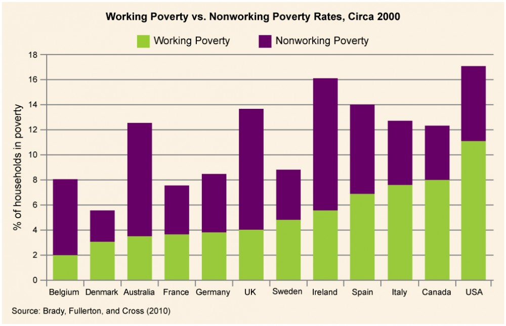 poverty in the us essay Causes and effects of poverty economics essay print required the same items which $1 can purchase in us on the other hand, relative poverty is said to exist.