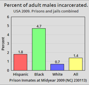 USA 2009. Percent of adult males incarcerated by race and ethnicity. Jails and prisons combined. 4.7% of adult black males, 1.8% of adult Hispanic males, 0.7% of adult white males, and 1.4% of all adult males (including mixed race, and others).