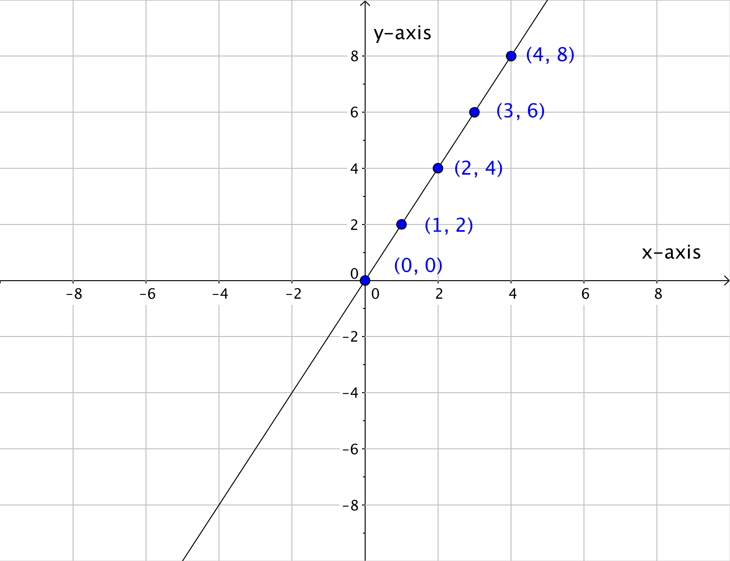 1 3 Coordinate Plane And Graphing Equations Hunter College Math101