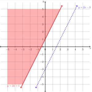systems of linear inequalities intermediate algebra