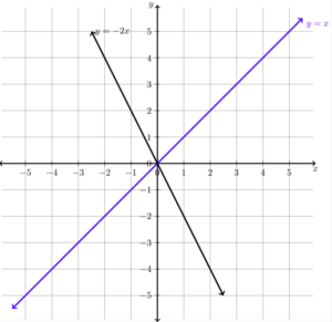 how to draw a graph in latex