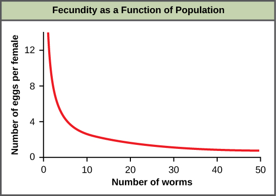 Population Dynamics And Regulation Biology For Majors Ii