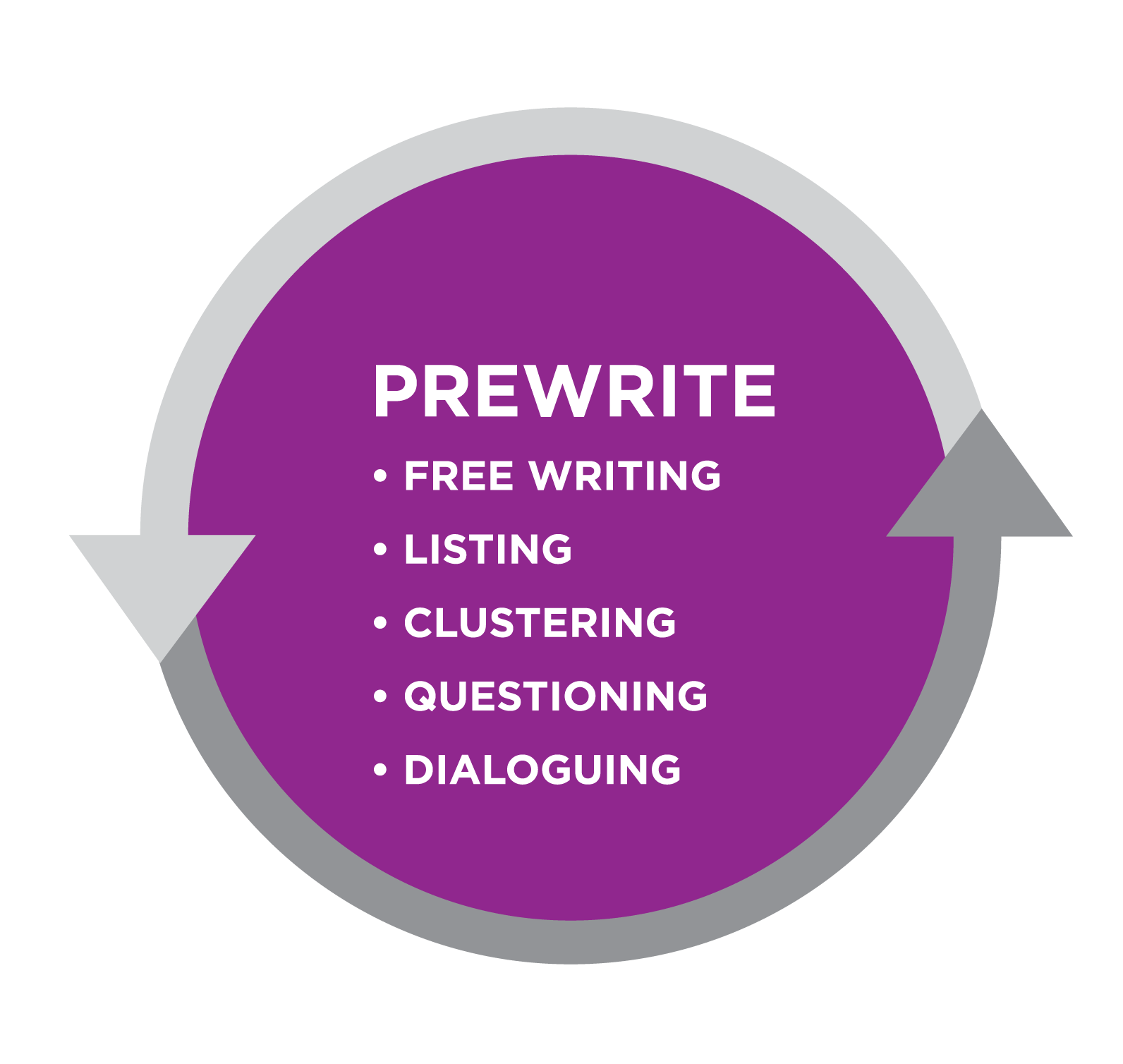 Graphic titled Prewrite. Bullet list: Free writing, listing, clustering, questioning, dialoguing. All text in a purple circle bordered by gray arrows.