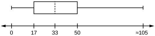 A box plot with values from 0 to 105, with Q1 at 17, M at 33, and Q3 at 50.
