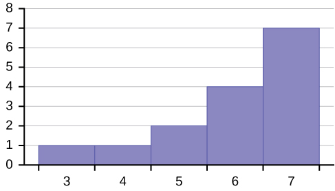 This is a histogram which consists of 5 adjacent bars over an x-axis split into intervals of 1 from 3 to 7. The bar heights from left to right are: 1, 1, 2, 4, 7.