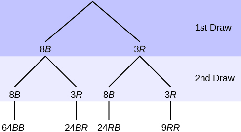 this is a tree diagram with branches showing frequencies of each draw the first branch