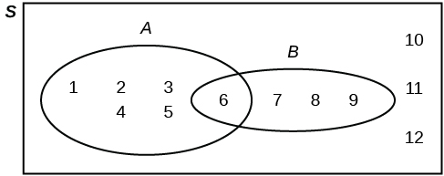 a venn diagram an oval representing set a contains the values 1 2