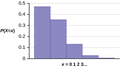 This graphs shows a poisson probability distribution. It has 5 bars that decrease in height from left to right. The x-axis shows values in increments of 1 starting with 0, representing the number of calls Leah receives within 15 minutes. The y-axis ranges from 0 to 0.5 in increments of 0.1.