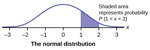 This graph shows an exponential distribution. The graph slopes downward. It begins at a point on the y-axis and approaches the x-axis at the right edge of the graph. The region under the graph from x = 2 to x = 4 is shaded to represent P(2 < x < 4).