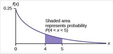 Graph with shaded area representing the probability P(4 < X < 5)