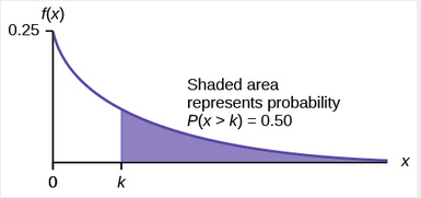 Graph of shaded area that represents P(x > K) = 0.50